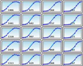 Time-course data plot generated by Celigo